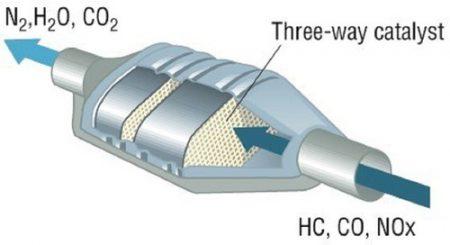 Catalytic-converter
