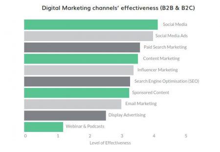 sosial media, efektivitas, digital marketing