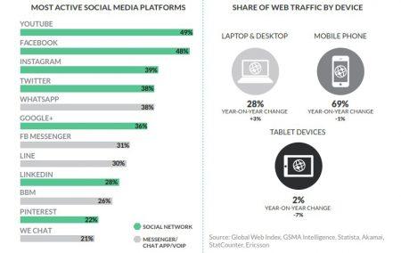 social media, content marketing