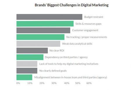 social media, content marketing, digital marketing